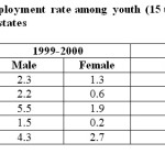 Table 1:  Estimates of unemployment rate among youth (15 to 29 years) in rural areas of India and some states