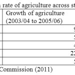 Table-11: Average annual growth rate of agriculture across states