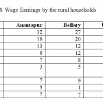 Table- 12: Use of NREGS Wage Earnings by the rural households