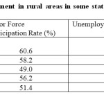 Table-2: Unemployment in rural areas in some states and India,2009-10