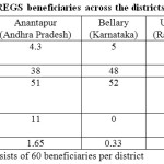 Table 5:  Profile of the NREGS beneficiaries across the districts