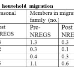 Table 6 Impact of NREGS on household migration