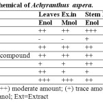 Table 2: Qualitative phytochemical of Achyranthus  aspera.