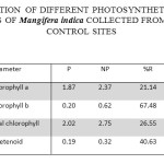 Table 2. CONCENTRATION  OF DIFFERENT PHOTOSYNTHETIC  PIGMENTS ( mg g-1) IN THE LEAVES OF Mangifera indica COLLECTED FROM POLLUTED AND CONTROL SITES