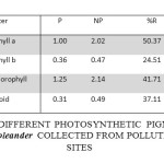 CONCENTRATION  OF DIFFERENT PHOTOSYNTHETIC  PIGMENTS mg g-1) IN THE LEAVES OF Nerium oleander  COLLECTED FROM POLLUTED AND CONTROL SITES