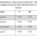 CONCENTRATION  OF DIFFERENT PHOTOSYNTHETIC  PIGMENTS mg g-1) IN THE LEAVES OF Dalbergia sissoo COLLECTED FROM POLLUTED AND CONTROL  SITES