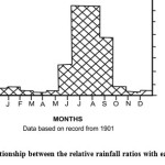 Fig.2. Annual relationship between the relative rainfall ratios with each month of year