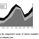 Fig.4. Figure showing the comparative extent of relative humidity of environment at the each moth of the calendar year