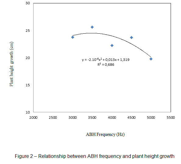 Utilization of audio bioharmony to improve rubber hevea click here to view figure ccuart Images