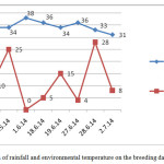 Figure 1.Fluctuation of rainfall and environmental temperature on the breeding days.