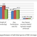 Figure 3.Breeding performance of individual species of IMC (Average of four hatcheries)