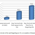 Figure 4.Survival rate of fry and fingerling (n=30, n is number of farmers)