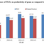 Fig 1: Influence of FLDs on productivity of gram as compared to farmers practices
