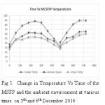 Fig : Multipurpose Mixed Mode Cabinet Solar Food Processor