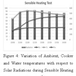 Figure 4: Variation of Ambient, Cooker and Water temperatures with respect to Solar Radiations during Sensible Heating Tests conducted on 19th December 2016