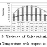 Figure 5: Variation of Solar radiation and Cooker Temperature with respect to time