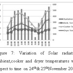 Figure 7: Variation of Solar radiation, ambient,cooker and dryer temperatures with respect to time on 24th& 25thNovember 2016