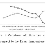 Figure 8:Variation of Moisture content with respect to the Dryer temperatures