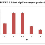 3 Effect of pH on enzyme production
