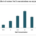 Figure 4 Effect of various NaCl concentrations on enzyme production